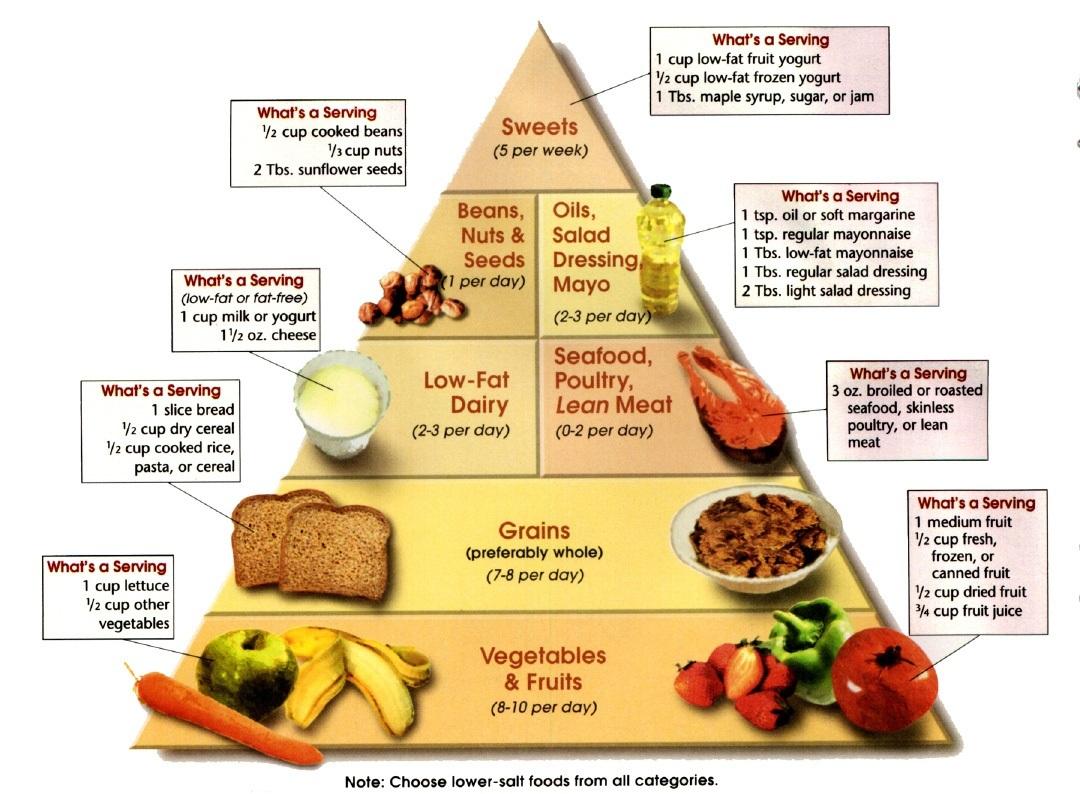 Glucose Food carbohydrates | #gonat...